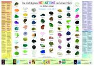 Plakat - Die wichtigsten Heilsteine auf einen Blick
